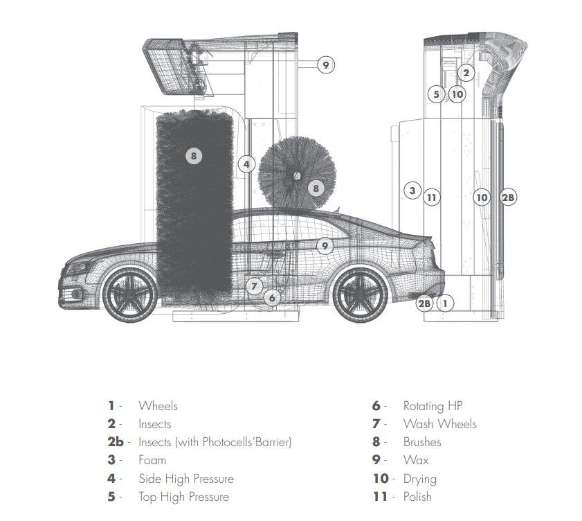 spalatorie automata cu perii Stargate S11 programe spalare